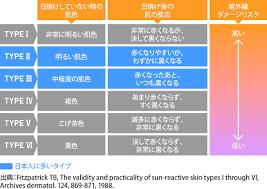 日本人の日焼けする傾向表