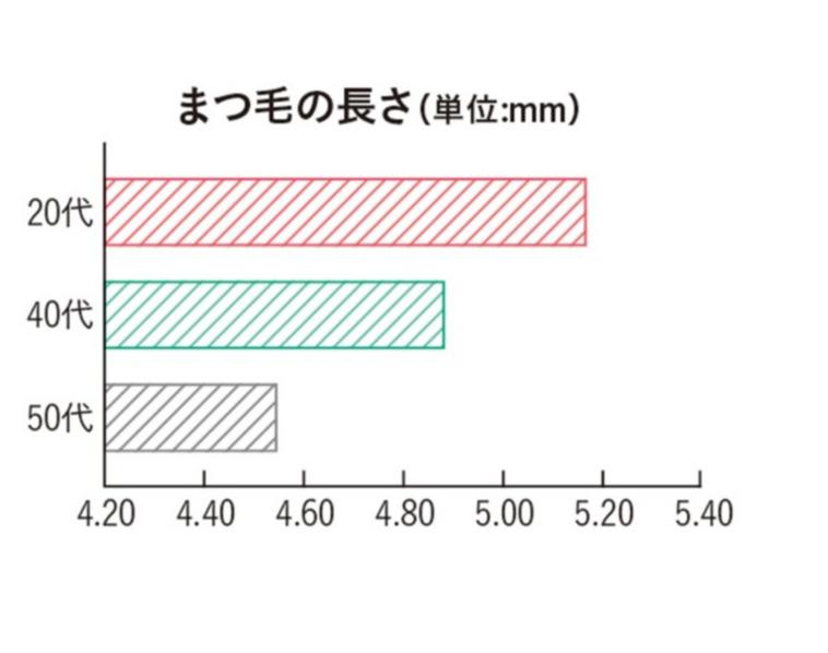 ビューラーの正しい使い方で使用するポイントと傾向