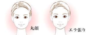 顔の形(顔の黄金比)丸顔、エラ張り