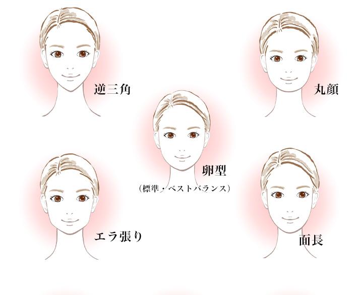 顔の形(種類)のイラスト