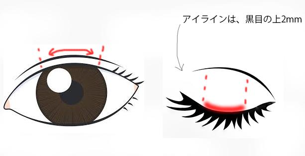アイラインの注意点を描いた目元のイラスト